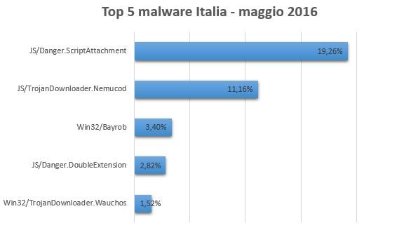 Top5ESET_Maggio 2016