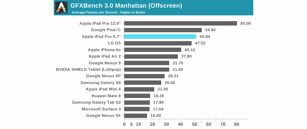 apple ipad pro benchmark giochi