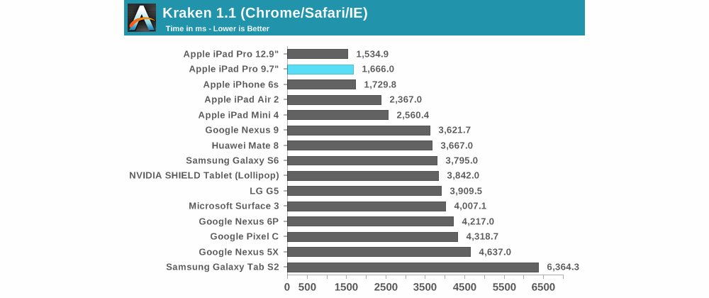 apple ipad pro benchmark internet