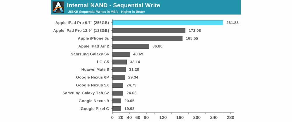 apple ipad pro benchmark scrittura