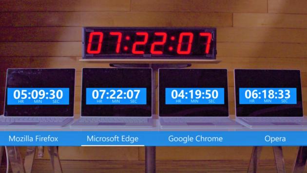 Microsoft Edge è il browser più leggero di tutti - VIDEO