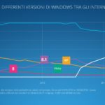 Windows 10 è sul 36% dei terminali con a bordo un OS di Microsoft