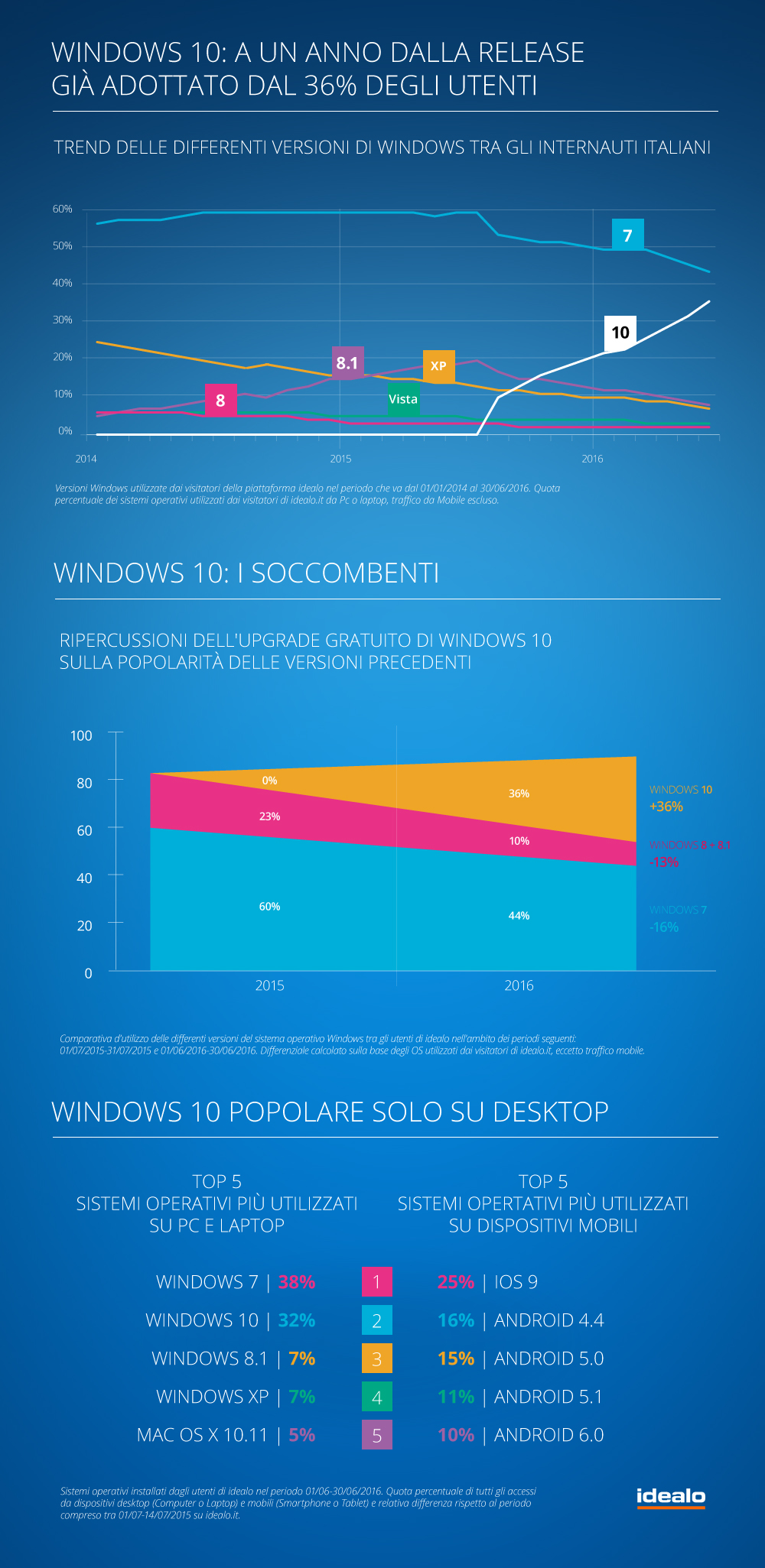 Windows 10 è sul 36% dei terminali con a bordo l'OS di Microsoft FOTO