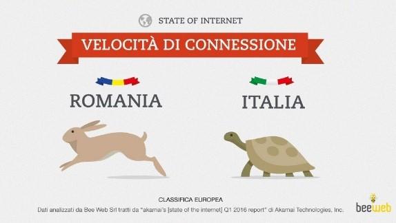 Internet quale Paese europeo vanta la massima velocità FOTO