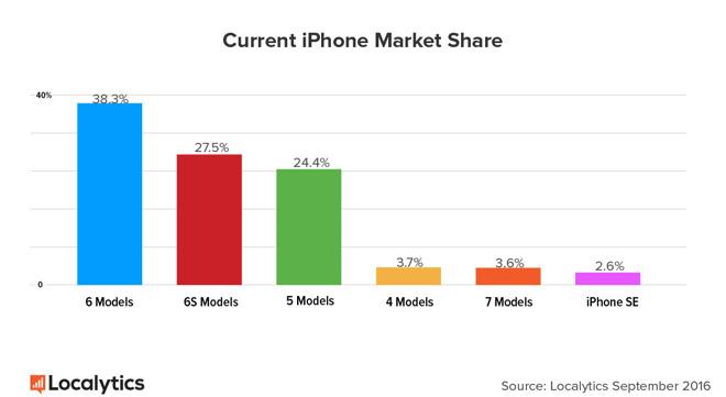 iPhone 7 e 7 Plus rappresentano il 3.6% dei melafonini in uso (1)