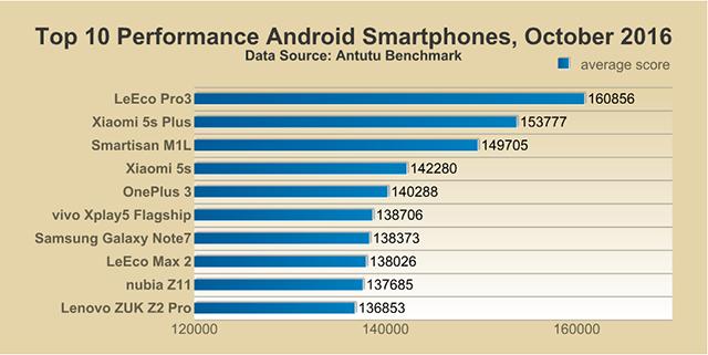 Smartphone chi occupa la vetta della classifica di AnTuTu (2)