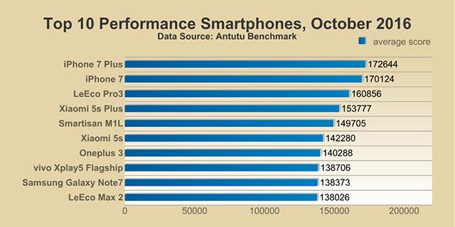 Smartphone chi occupa la vetta della classifica di AnTuTu