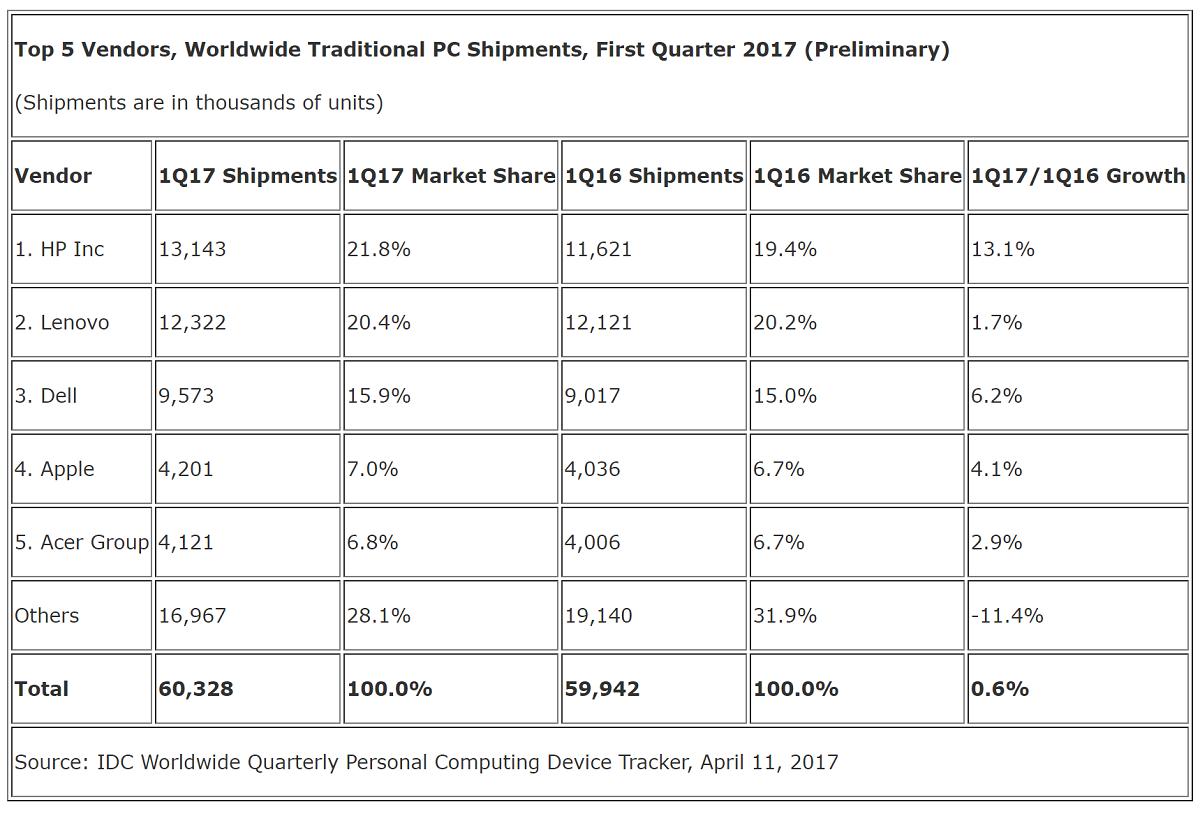 Computer fissi e portatili il mercato torna a crescere