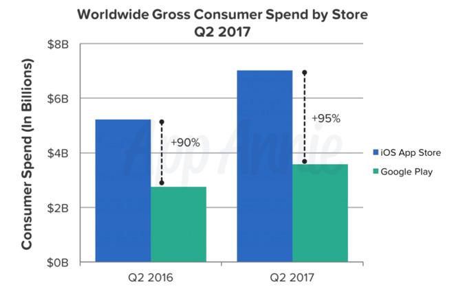 Sull'App Store si spende di più ma si compra di meno (2)