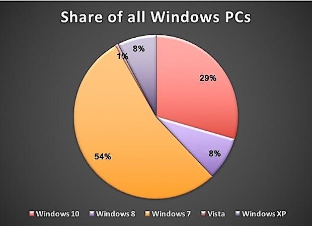 Windows 7 non vuole saperne di cedere il passo al futuro (2)