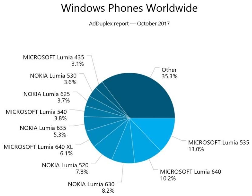 Windows Phone qual è il modello attualmente più utilizzato (1)