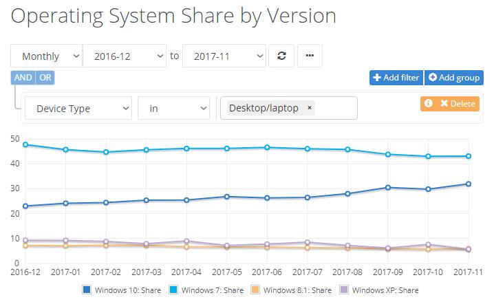 Windows 10 non si ferma e continua a crescere (2)