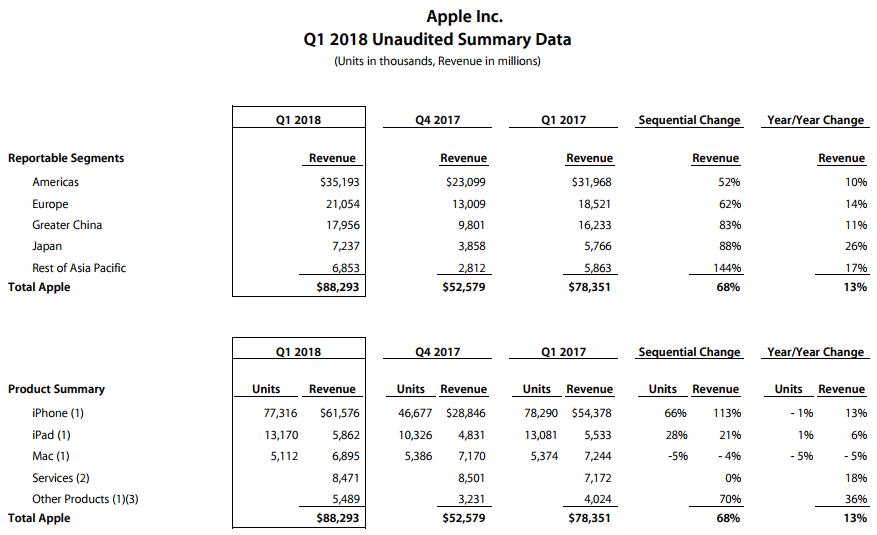 Apple, vendite in calo ma guadagni (comunque) in salita