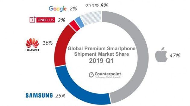 iPhone: primo fra gli smartphone premium ma crollano le spedizioni