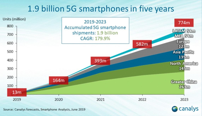 smartphone 5g (2)