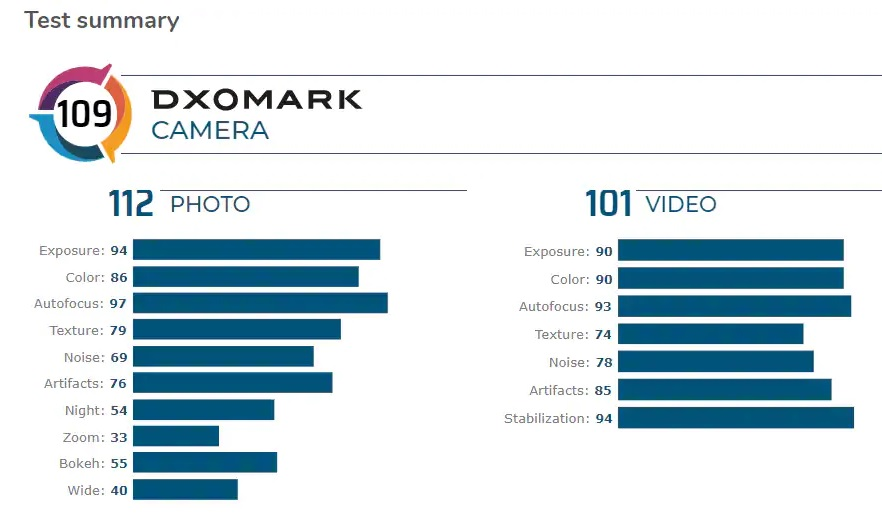 Apple iPhone 11 scores 109 points on DxOMark (2)