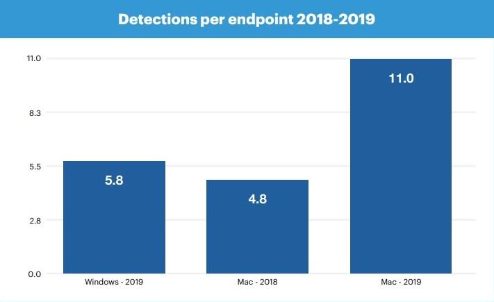 MacOS è più vulnerabile di Windows, secondo Malwarebytes - 02