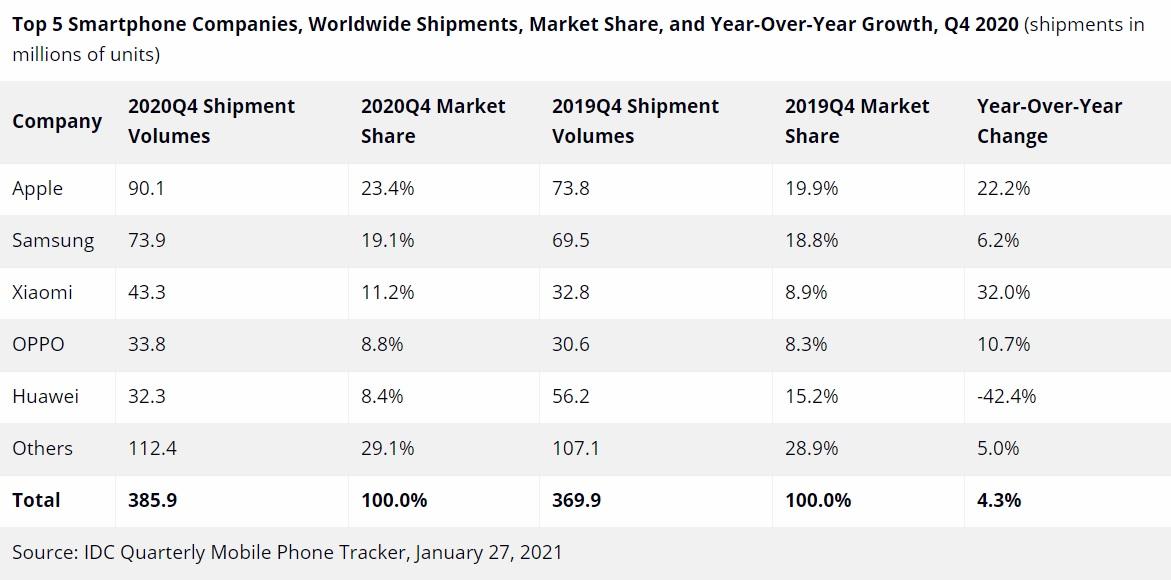 Mercato degli smartphone in netto rialzo nel Q4 2020 iPhone domina
